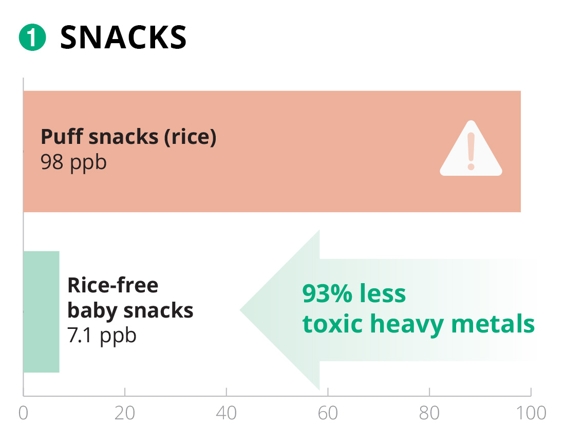Bar chart comparing rice and rice-free snacks